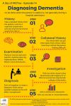2-4-diagnosing-dementia